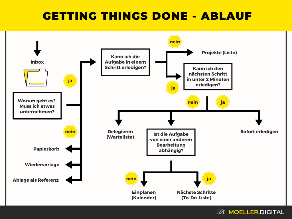 Ablauf von Getting Things Done